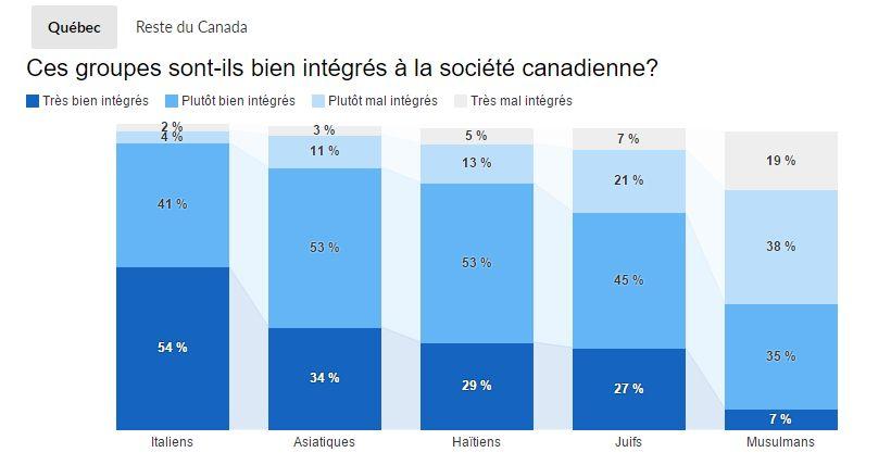 imigranti canada