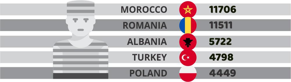 România, țara europeană cu cei mai mulți deținuți în închisorile UE