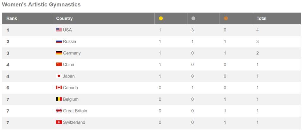 clasament medalii gimnastica montreal